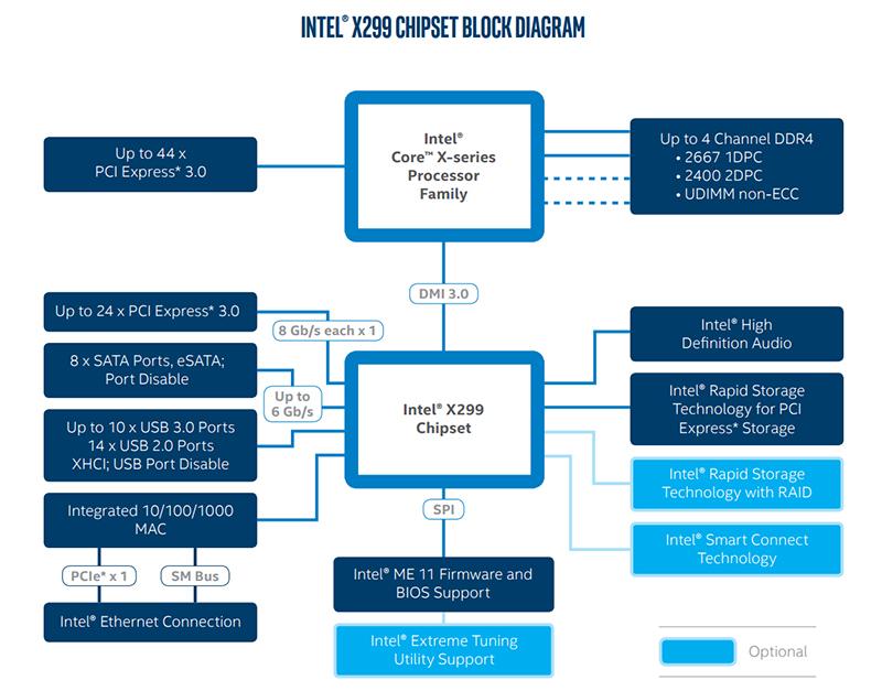 Intel X299 block diagram