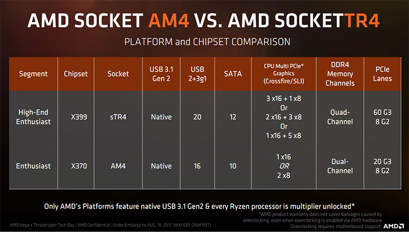 An overview of how SocketTR4 compares against AM4. (Image Source: AMD)