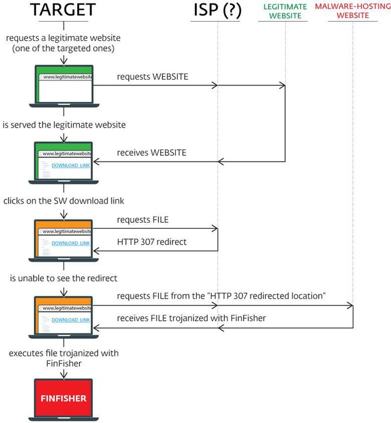 A diagram showing how victims are infected by the FinFisher spyware <br>Image source: ESET.