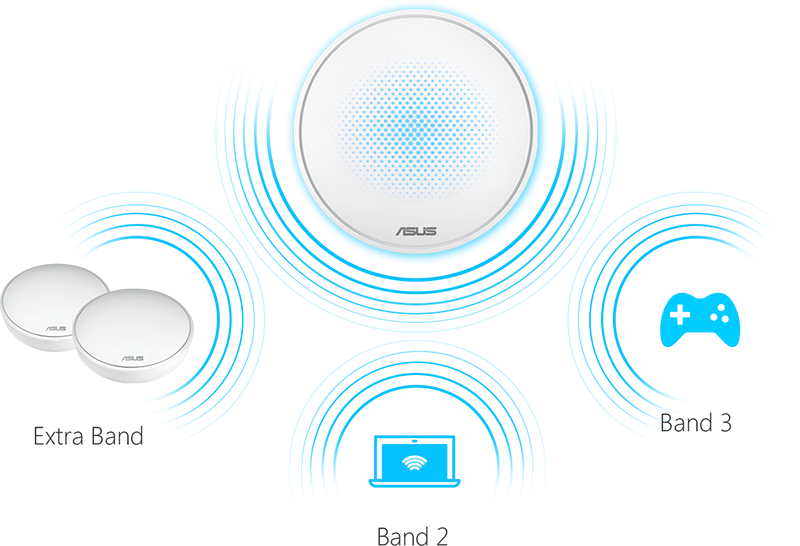Tri-band mesh networking systems typically dedicate one of their 5GHz networks for backhaul communications. (Image source: ASUS)