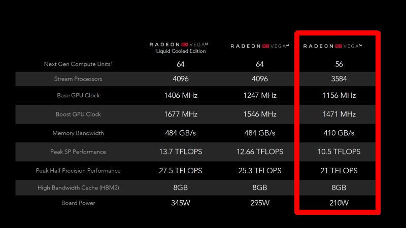 The specifications of the Radeon RX Vega 56 is highlighted in red.