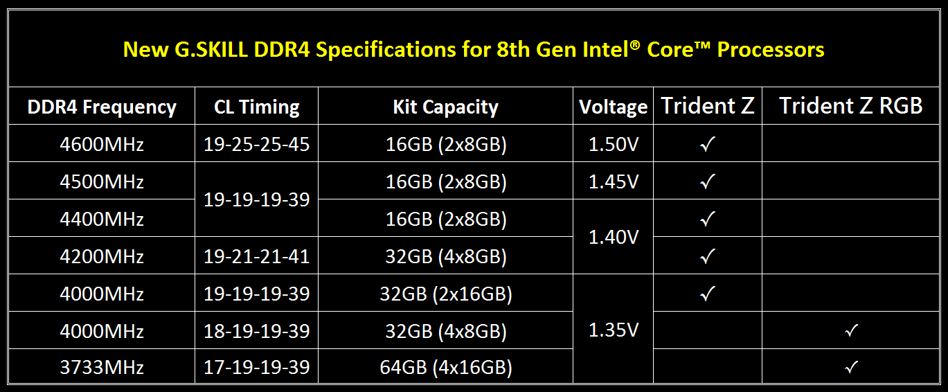g.skill, trident z, trident z rgb, 8th generation intel core, intel z370, ddr4, memory kit, ram, memory module, coffee lake