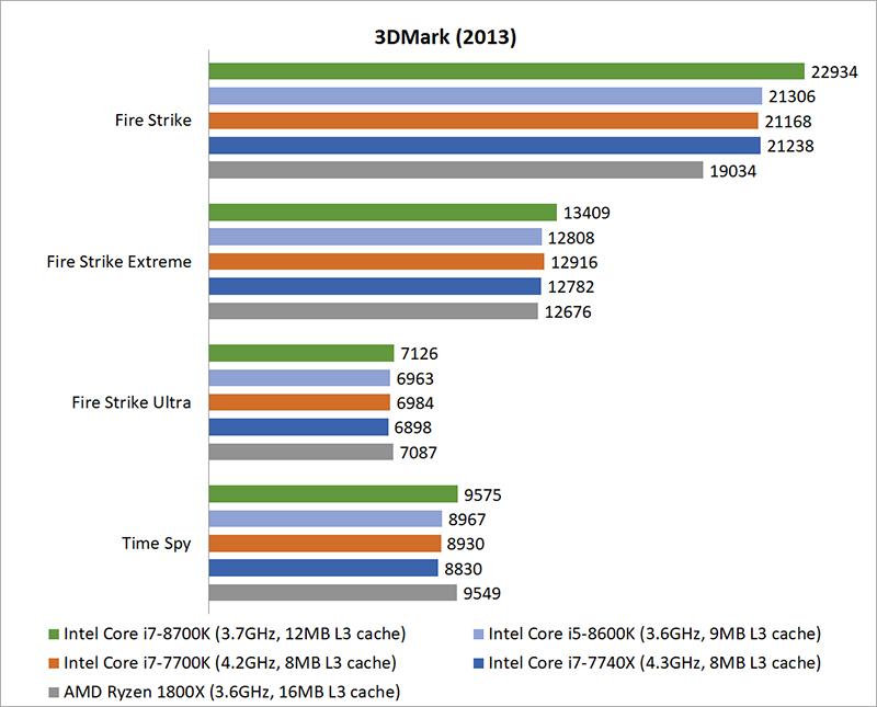 Gaming benchmarks & Overclocking : Intel Coffee Lake vs  AMD
