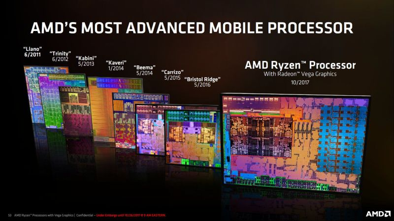 And here's a comparison shot of the Ryzen Mobile die, next to its predecessors.