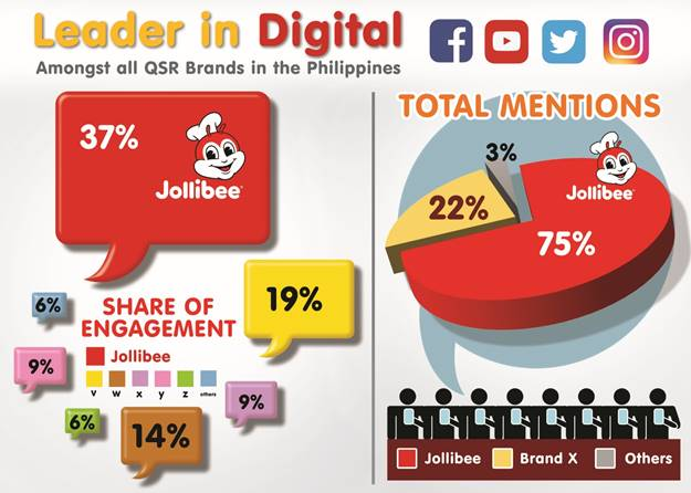 community plus, facebook, jollibee, kwentong jollibee, thoughtbuzz, twitter, youtube, qsr, quick service restaurant