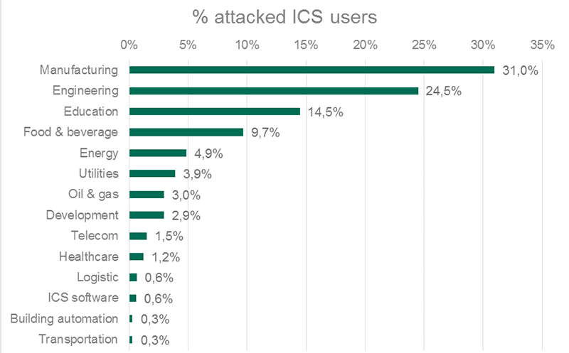Distribution of ICS computers attacked by industry, H1 2017