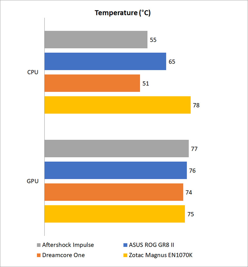 Temperature and power consumption : Small form factor gaming