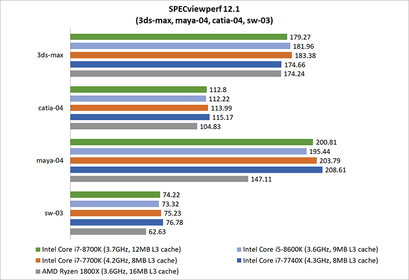 Test Setup & Performance : Intel Coffee Lake vs  AMD Ryzen