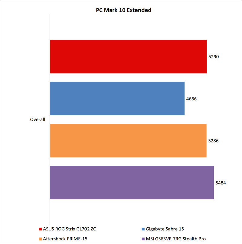 Performance benchmarks : ASUS ROG Strix GL702ZC review