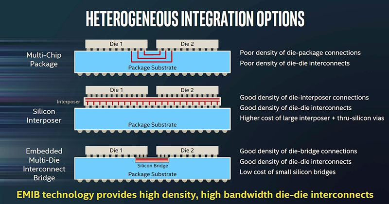 EMIB's silicon bridges are a more cost effective way of enabling multi-die solutions, while also allowing for a higher density of interconnects. (Image Source: Intel)