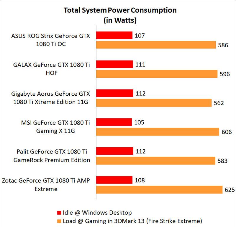 Test Setup & Performance : NVIDIA GeForce GTX 1080 Ti