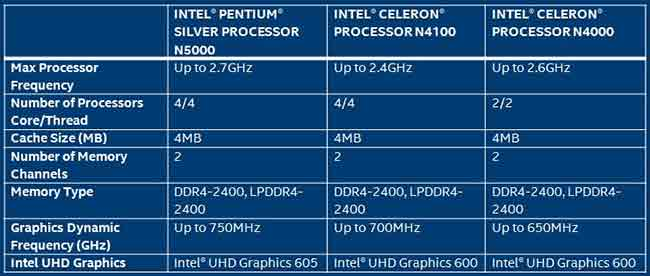 Intel Pentium and Celeron mobile chips. (Image Source: Intel)