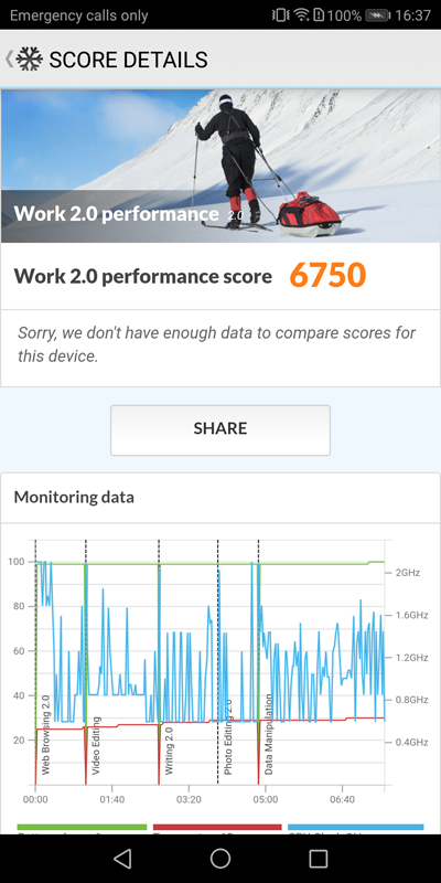 Performance as seen on the Mate 10 Pro version.