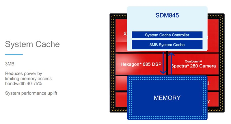 New system cache to bolster inter processing units within the Snapdragon 845 SoC and reduce the reliance of memory utilization off the SoC.