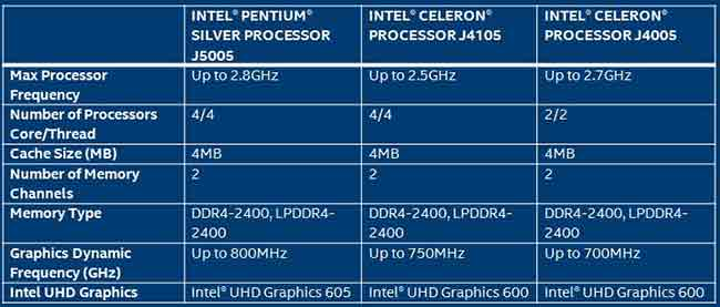 Intel Pentium and Celeron desktop chips. (Image Source: Intel)