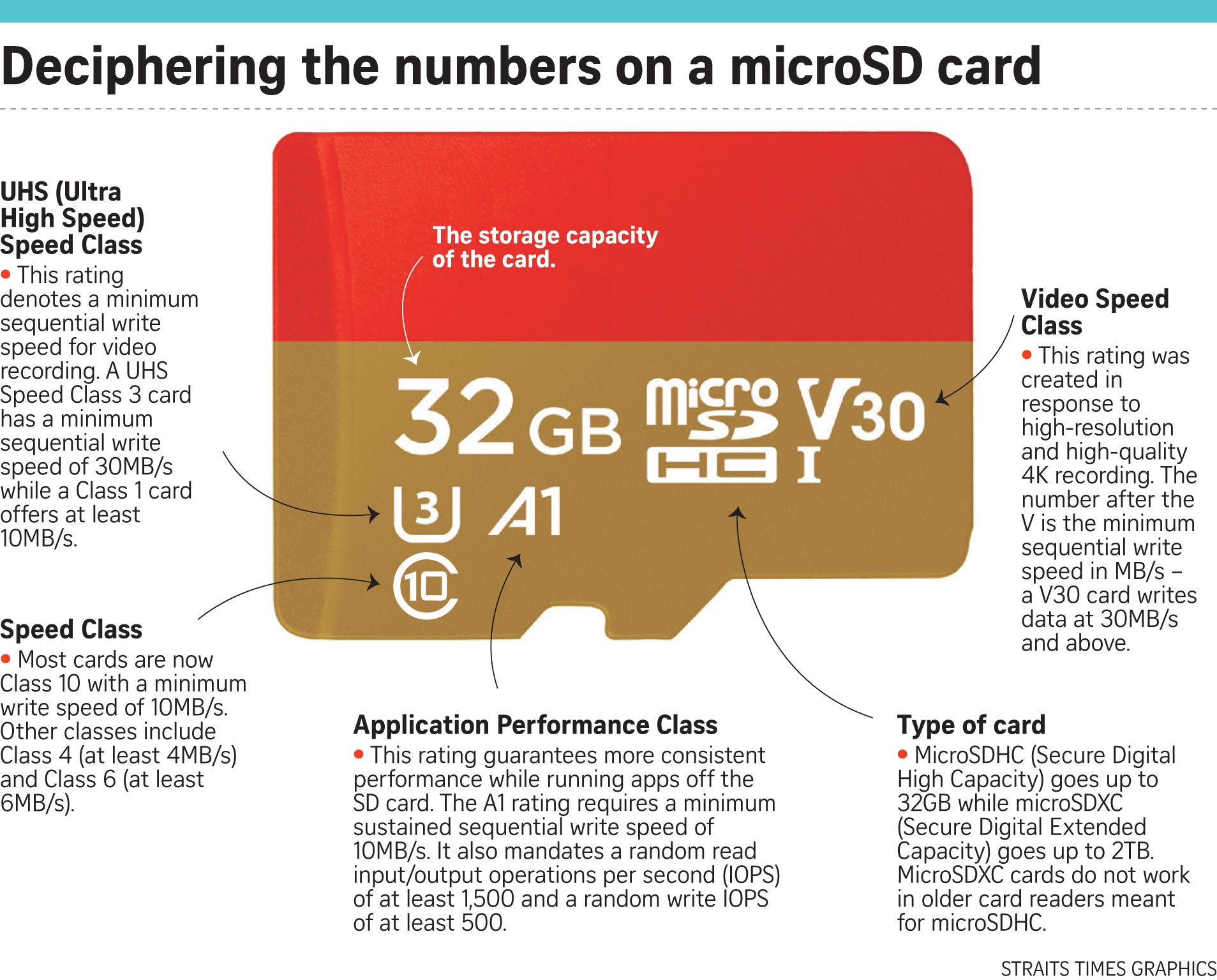 Micro sd card ratings