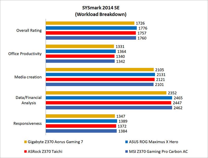 Test setup & performance benchmarks : Gigabyte Z370 Aorus