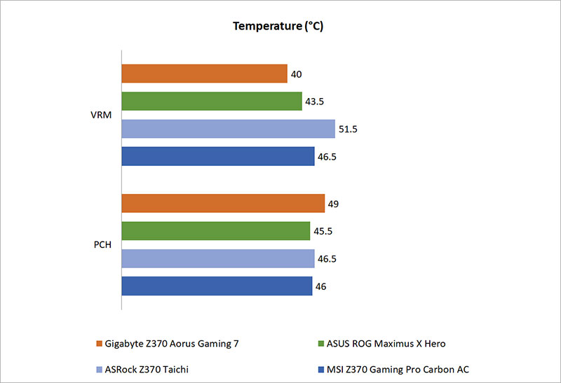 Temperature, power consumption & overclocking : Gigabyte