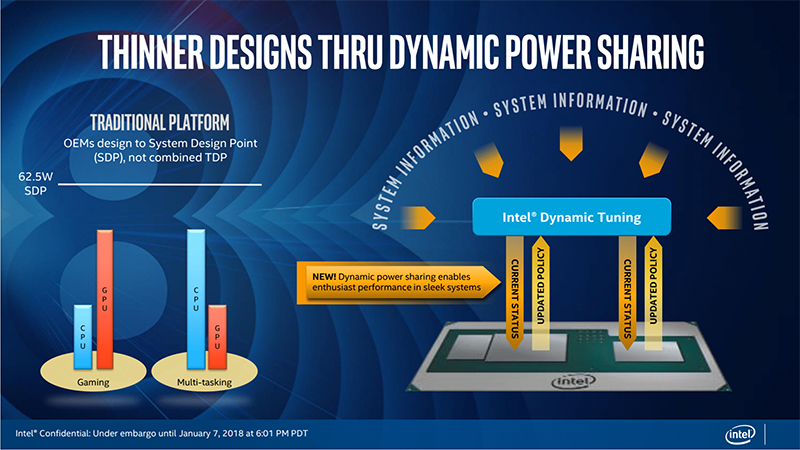 This is the first time such a power sharing framework has been implemented. (Image Source: Intel)