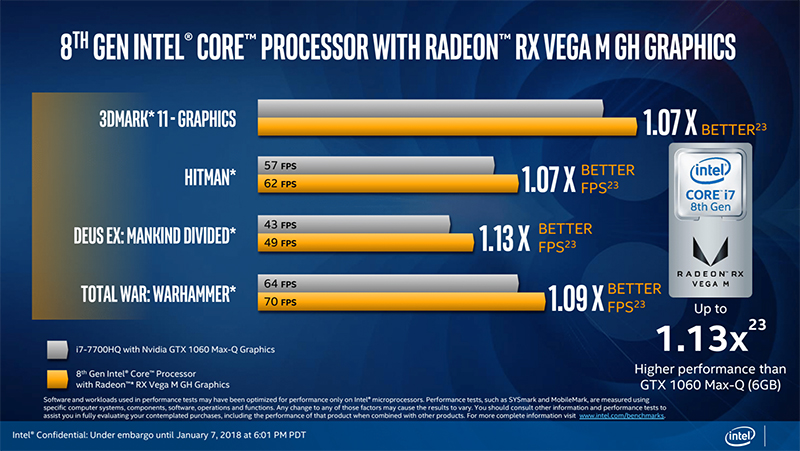 Here's a look at the performance you can expect, according to Intel. (Image Source: Intel)