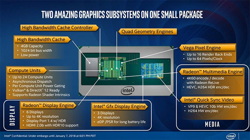 The chip features two separate graphics subsystems. (Image Source: Intel)