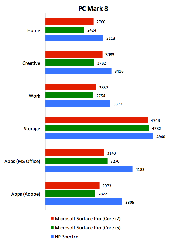 Revisiting the Microsoft Surface Pro: Core i7 vs  Core i5