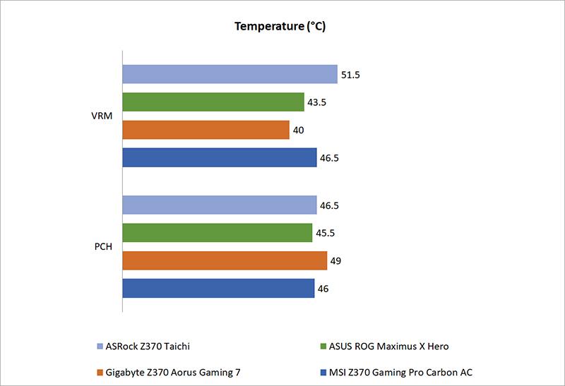 Temperature, power consumption & overclocking : Intel Z370