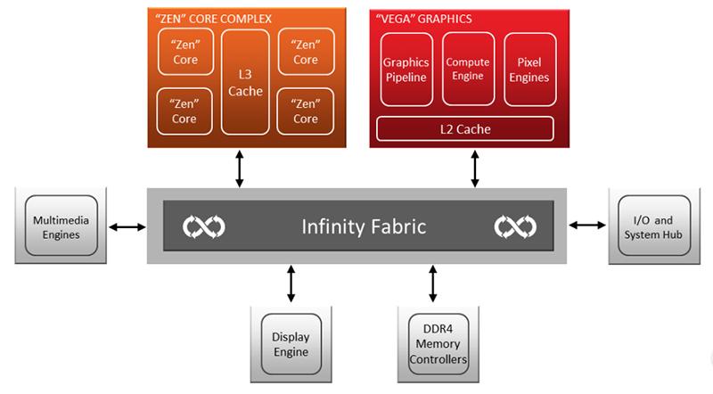 Ryzen APU topology. (Image Source: AMD)