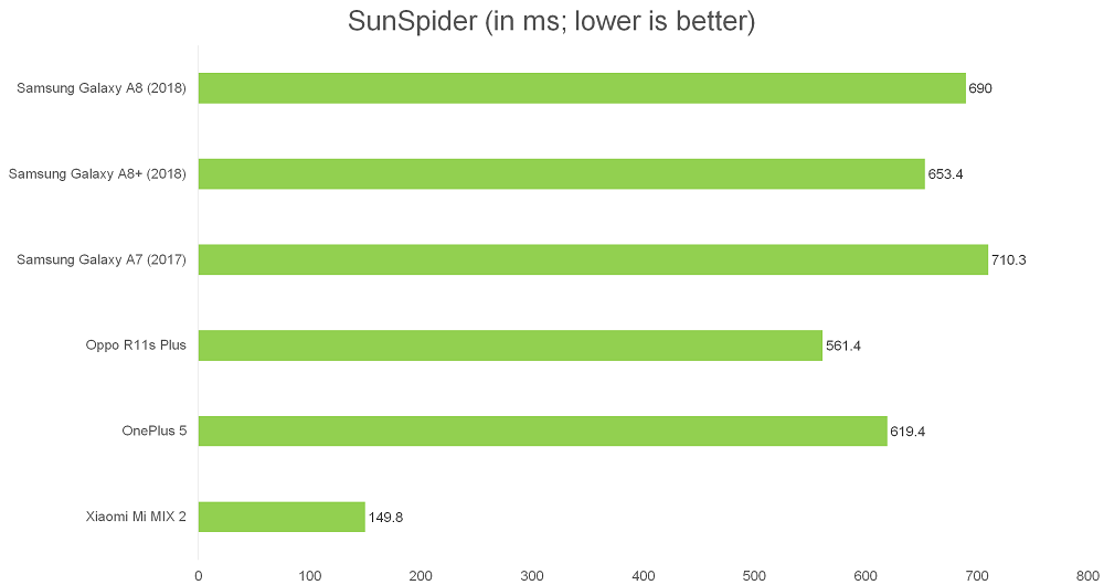 Benchmark Performance, Imaging, Battery life, and Conclusion