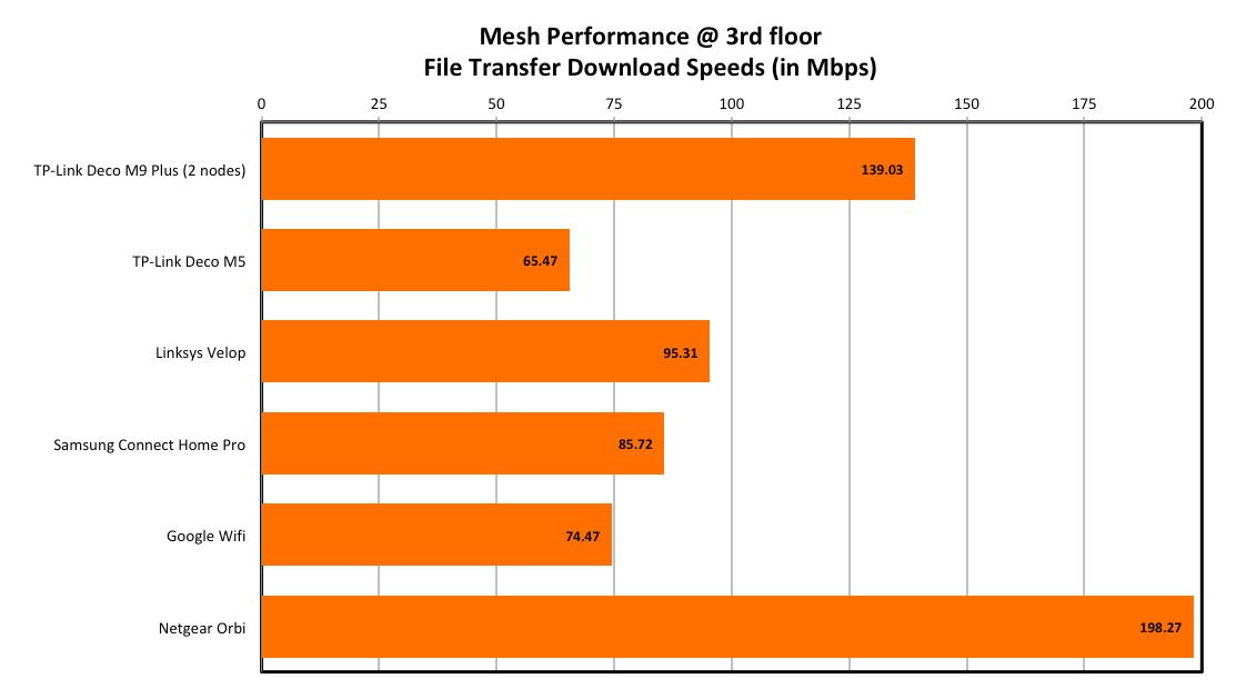 Performance Analysis & Conclusion : TP-Link Deco M9 Plus