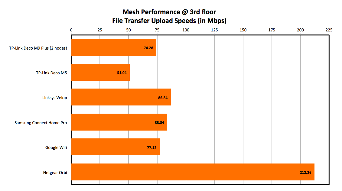 Performance Analysis & Conclusion : TP-Link Deco M9 Plus review: A