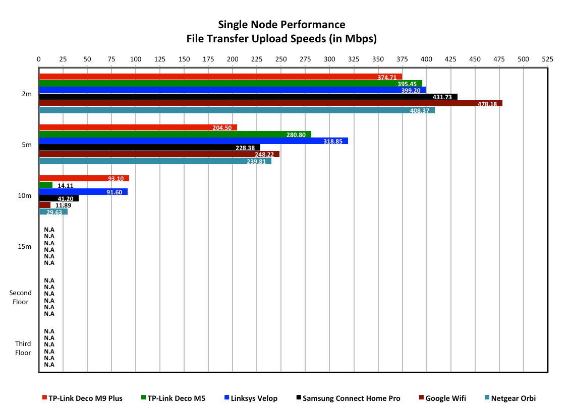 Performance Analysis & Conclusion : TP-Link Deco M9 Plus