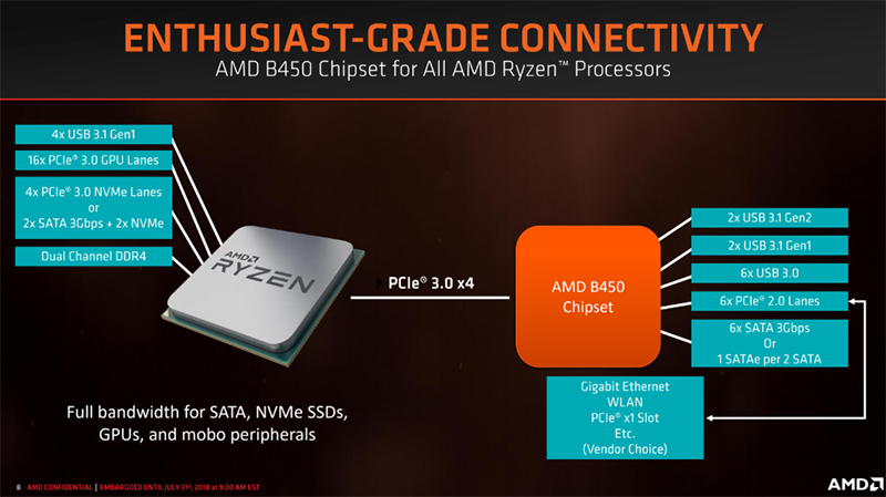 AMD introduces new B450 chipset for mainstream users