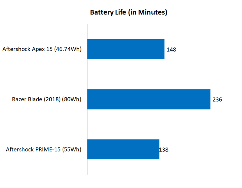Temperature, battery life, & portability : Aftershock APEX