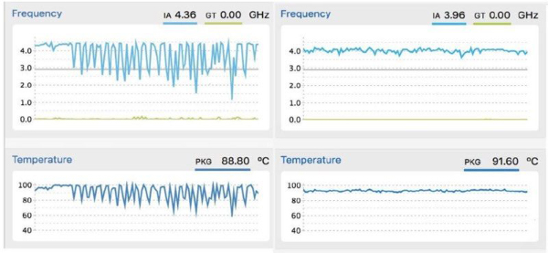 Frequencies and temperatures without the patch on the left, and with the patch on the right. (Image source: CNET)