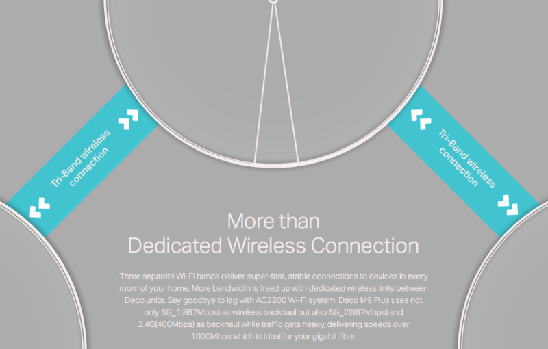 With three separate networks, the Deco M9 Plus is able to dedicate a single network to backhaul communications which boosts overall mesh performance. (Image source: TP-Link)