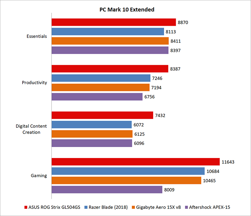 Performance benchmarks : ASUS ROG Strix Scar II GL504GS