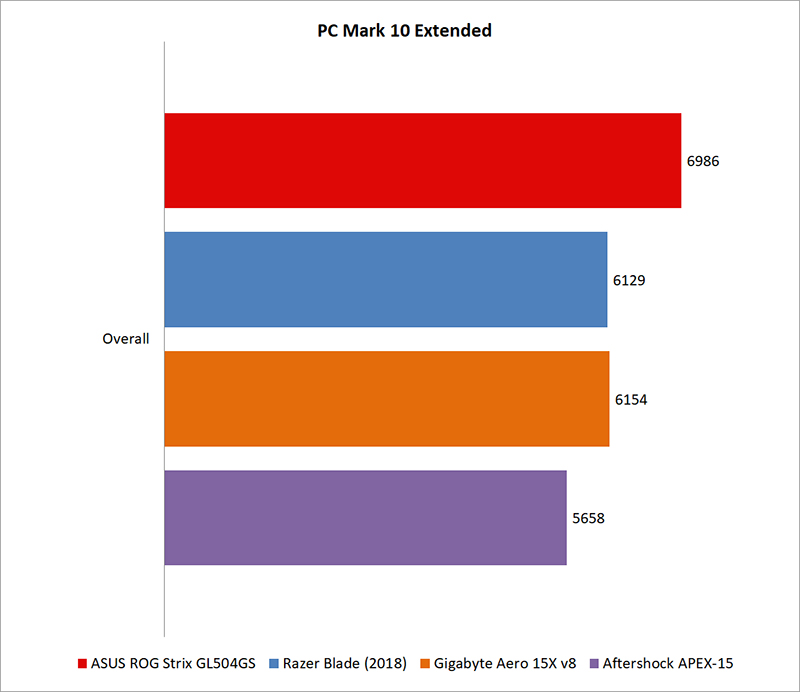 Performance benchmarks : ASUS ROG Strix Scar II GL504GS