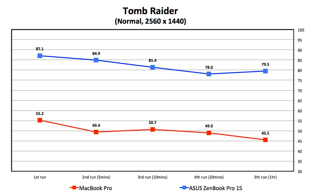 Core i9 throttle wars: Apple 15-inch MacBook Pro vs  ASUS ZenBook