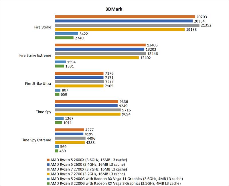 Gaming benchmarks & Overclocking : AMD Ryzen 3 vs  Ryzen 5