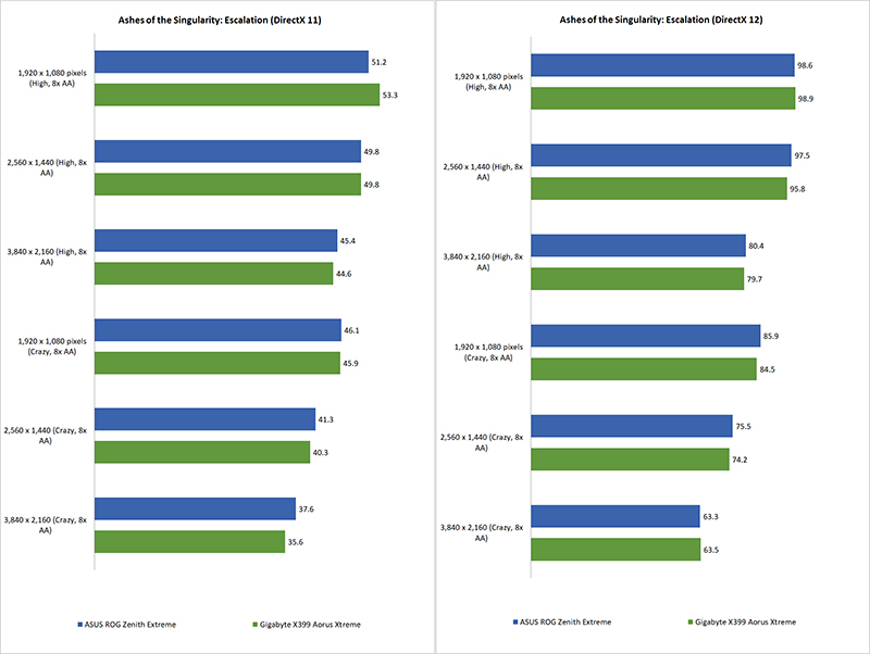 Test setup & Performance : Gigabyte X399 Aorus Xtreme review