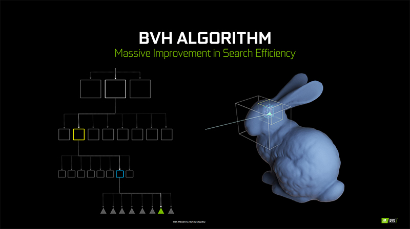 A graphical illustration of how BVH works. (Image Source: NVIDIA)