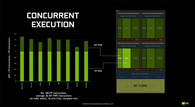 Turing SMs allow for concurrent execution of floating point and integer instructions. (Image Source: NVIDIA)