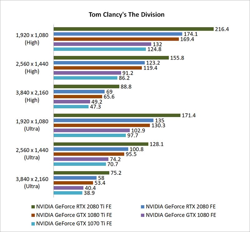 Test setup & gaming performance : NVIDIA GeForce RTX 2080