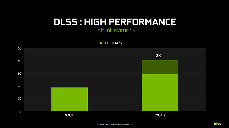 NVIDIA is making some big claims about DLSS. (Image Source: NVIDIA)