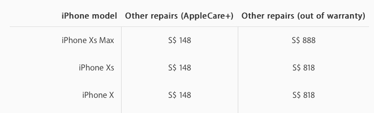 The repair fee for other damages to the Apple iPhone XS Max.