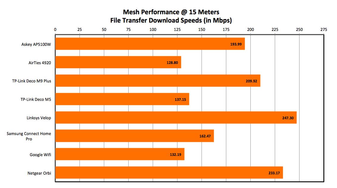 Performance Analysis & Conclusion : Askey AP5100W mesh Wi-Fi