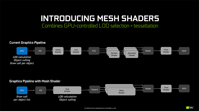 Mesh shading takes some of the load off your CPU in visually complex scenes. (Image Source: NVIDIA)