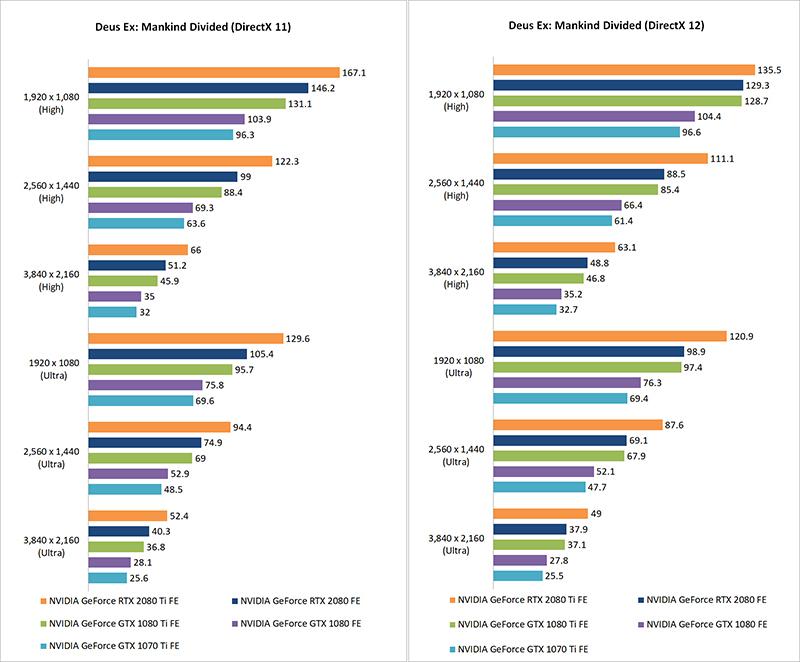 Test setup & gaming performance : NVIDIA GeForce RTX 2080 and 2080