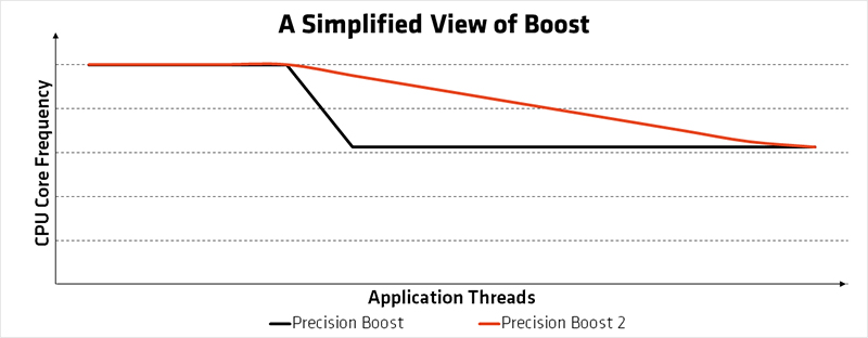 You can see here the difference between the two-step boost model of the original Precision Boost and the more graceful curve of Precision Boost 2. (Image Source: AMD)